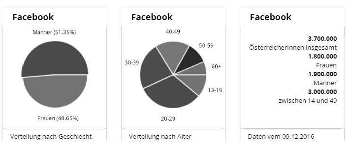 Social Media Netzwerk Facebook